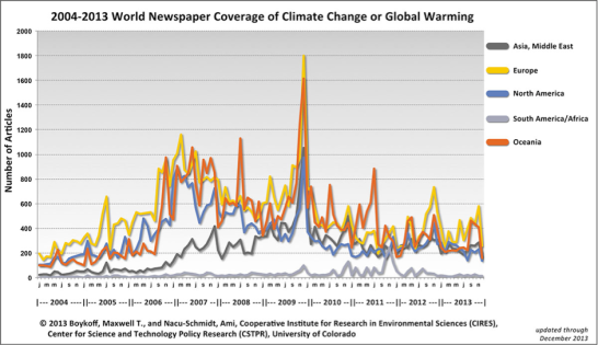 The world newspaper coverage of climate change or global warming (Source: Boykoff & Nacu-Schmidt, 2013a)
