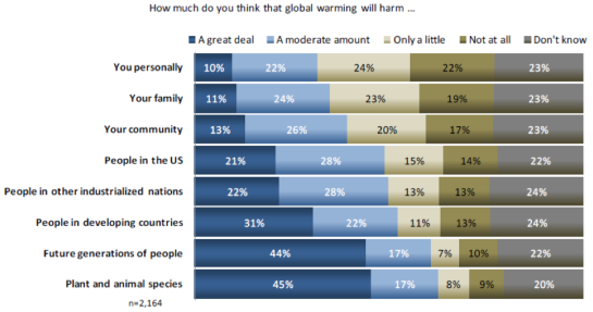 Public perceptions of who will be the most harmed from global warming (Source: Akerlof et al., 2010)